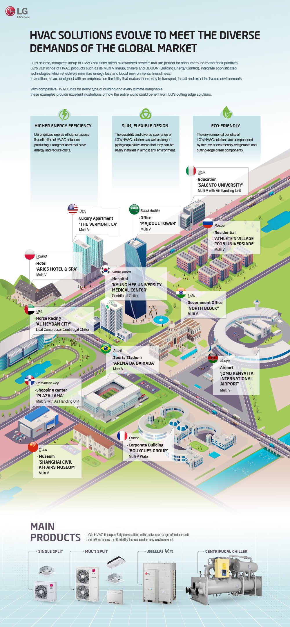 HVAC SOLUTIONS EVOLVE TO MEET THE DIVERSE DEMANDS OF THE GLOBAL MARKET