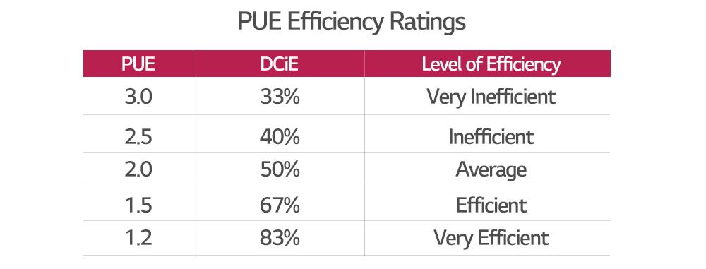 http://www.lghvacstory.com/wp-content/uploads/2018/04/5_PUE-Efficiency-Rating.png