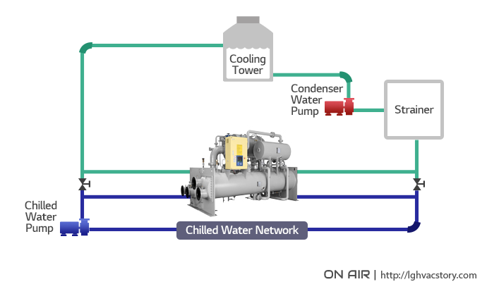 Cooling Tower And Chiller Diagram Trusted Schematics Diagram