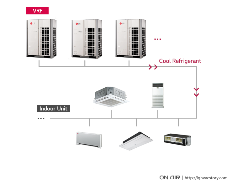 Vrf Systems Have Changed The Air Conditioning Market On Air Lg