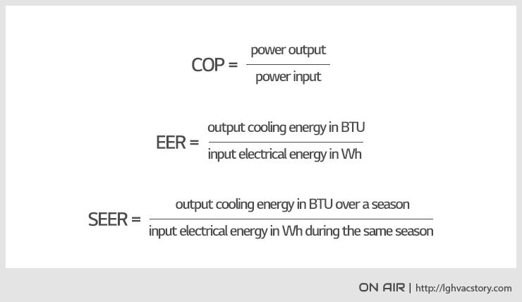Solving the HVAC Efficiency Ratings Puzzle – COP, EER, SEER